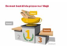 De mest beställda pizzorna i Växjö