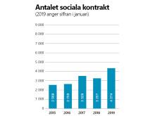Sociala kontrakt