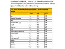 Vanlige innholdsord brukt i 2010–2012 av administrerende direktører