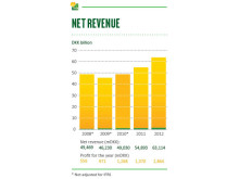 Arla Annual Results 2012 - Net Revenue