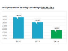 Antal personer med betalningsanmärkningar ålder 16–25 år
