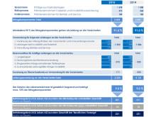 Betriebsrechnung 2015: Berechnung der Mindestquote