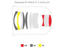 Samyang XP 35mm F1.2 Canon EF optischer Aufbau