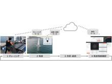 2019031101_002xx_Project_470_Sailing_Analysis_実証実験のイメージ図_4000