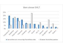 Vem vinner SHL?