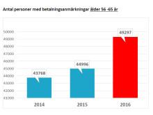 Antal personer med betalningsanmärkningar ålder 56 -65 år
