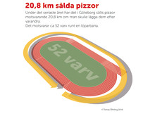 Så mycket pizza såldes i Göteborg