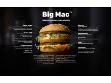 Bic Mac -infograafi