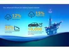Batterier på rigger kan spare betydelige mengder drivstoff og utslipp.