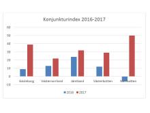 Konjunkturindex 2016-2017