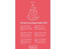 Sådan julehandler danskerne 2018