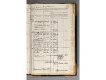Folketellingen 1801