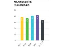 Arlaindtjeningen - halvårsregnskab 2015