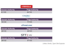 Domainin auktoriteetin vertailu: Mynewsdesk, Cision, STT info ja ePressi