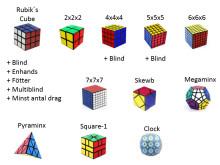 SM avgörs i 18 officiella WCA grenar (kubtyp och lösningssätt):