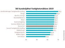SKI Fastighetsmäklare 2019