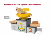 De mest beställda pizzorna i Eskilstuna