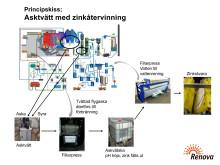 Skiss över asktvätt med zinkåtervinning