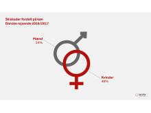 Skiskader fordelt på køn