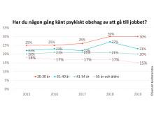 SKI psykiskt obehag 2015-2019