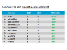 Kommunerna som minskat mest 2017