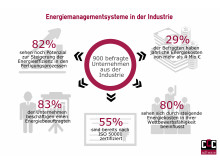 Infografik: Energiemanagement in der Industrie