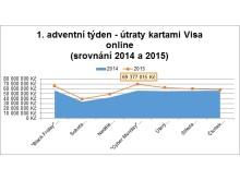 Útraty kartami Visa online - 1. adventní týden