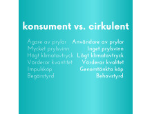 Konsument vs. Cirkulent