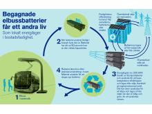 Grafik: Bussbatterier som energilager i fastighet