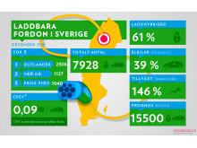 Infograf: Statistik över laddbara fordon i Sverige 2014-12-31