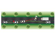 Ett fordon med och utan feltolerant reglerstrategi. När ett fel inträffar som bromsar vänster bakhjul klarar bara bilen med feltolerant reglering (grön bana) att behålla kursen.