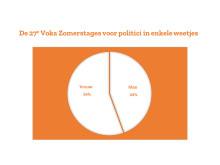 Cijfers Voka Zomerstages 2019 - mannen vs vrouwen