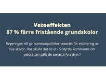 Vetoeffekten: 87% färre friskolor