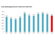 Antal aktiebolagskonkurser mellan åren 2005-2015