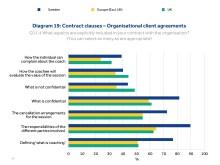 kontraktisinnehåll avtal med organisationen
