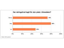 Resultatdiagram över vad beslutsfattare tycker om Näringslivets närvaro i Almedalen