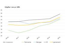 Energisektorernes omkostninger til energibesparelser