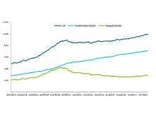 Udlån via banker og realkredit 2003 - 2017