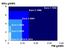 Euro -miljønormer