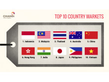#Changi2015 - Top 10 Country Markets
