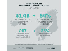 The Stockholm Investment Landscape 2016