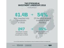 The Stockholm Investment Landscape 2016