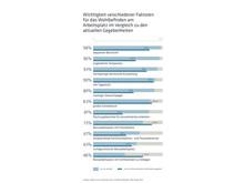 Wichtigkeit verschiedener Faktoren für das Wohlbefinden am Arbeitsplatz