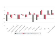 Mediebyråbarometern juli