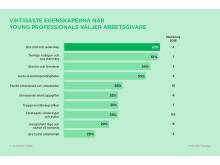 Viktigast för young professionals, YPAI 2017, Academic Work