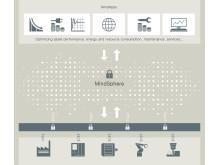 MindSphere - Siemens öppna, molnbaserade operativsystem för IoT.