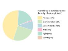 Næsten hver femte bolig er uden opsyn under ferien