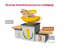 De mest beställda pizzorna i Linköping