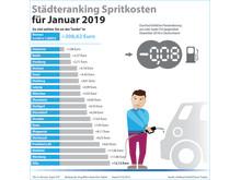Grafik_Staedteranking
