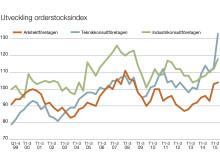 STD-företagen Orderstockindex, juni 2015